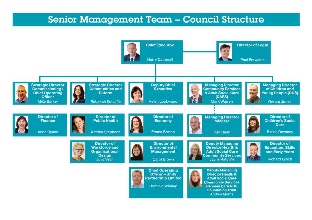 Oldham Council Senior ManagmentTeam Structure